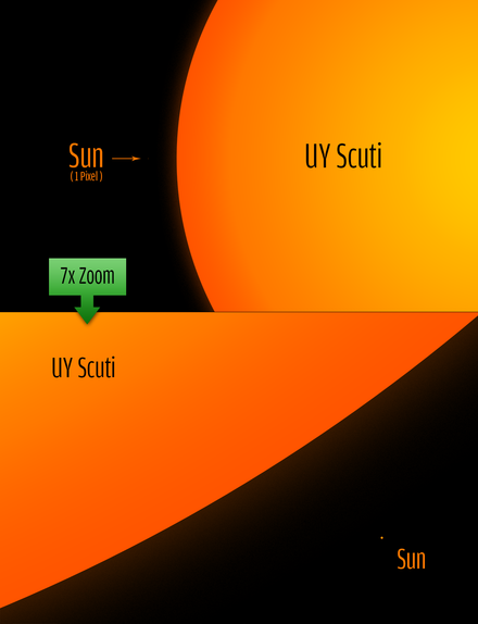 UY_Scuti_size_comparison_to_the_sun